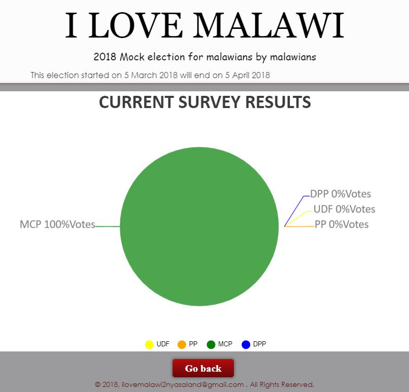 Copie d'écran du script Système de votes en ligne